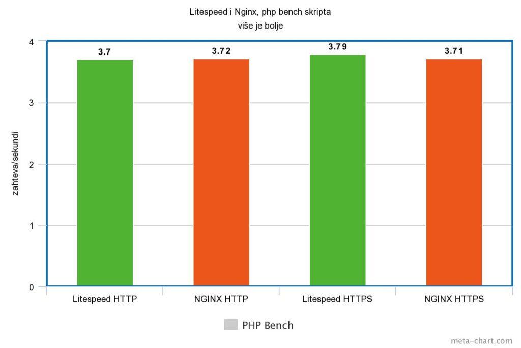Litespeed i nginx, php bench skripta